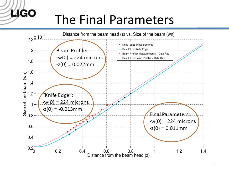 The Final Parameters 8 Beam Profiler: -w(0) = 224 microns -z(0) = 0.022mm Knife Edge : -w(0) = 224 microns -z(0) = -0.013mm Final Parameters: -w(0) = 224 microns -z(0) = 0.011mm