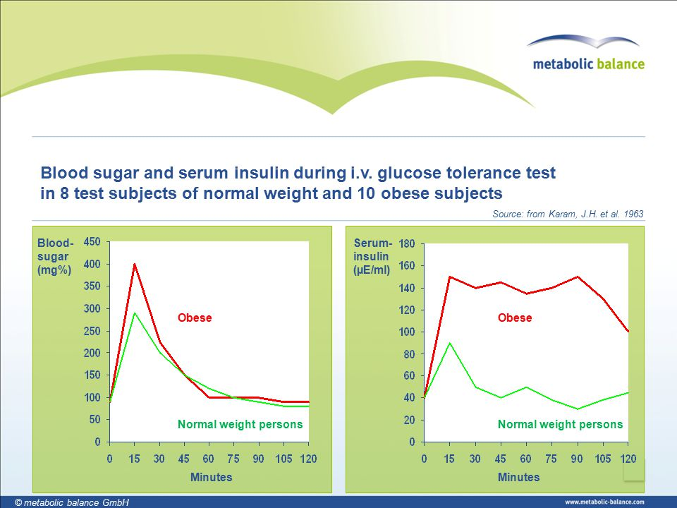 14 © metabolic balance GmbH Blood sugar and serum insulin during i.v.