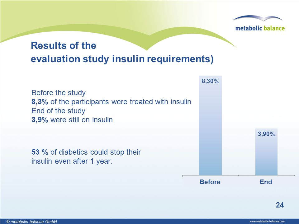 24 © metabolic balance GmbH 53 % of diabetics could stop their insulin even after 1 year.