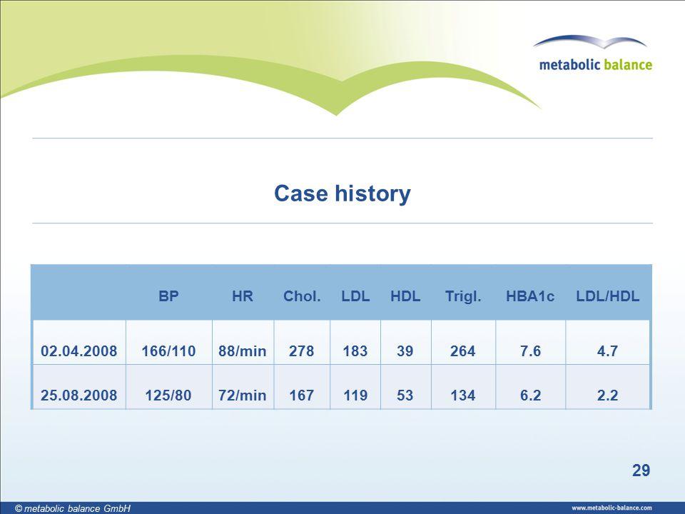 29 © metabolic balance GmbH BPHRChol.LDLHDLTrigl.HBA1cLDL/HDL 02.04.2008166/11088/min278183392647.64.7 25.08.2008125/8072/min167119531346.22.2 Case history