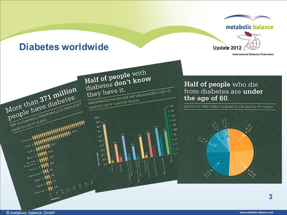 3 © metabolic balance GmbH Diabetes worldwide Update 2012