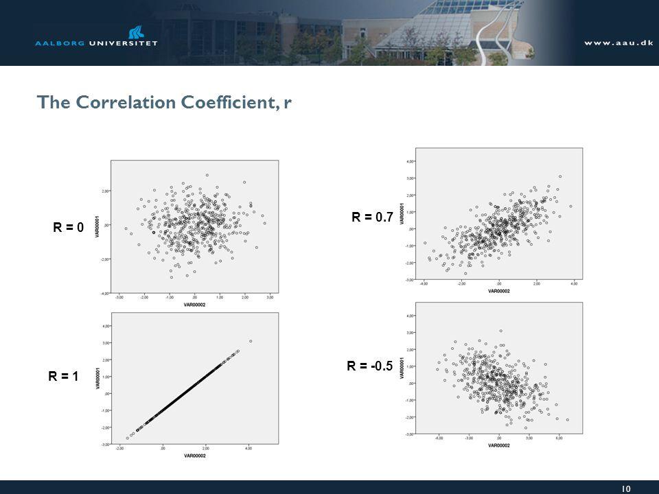 The Correlation Coefficient, r 10 R = 0 R = 1 R = 0.7 R = -0.5