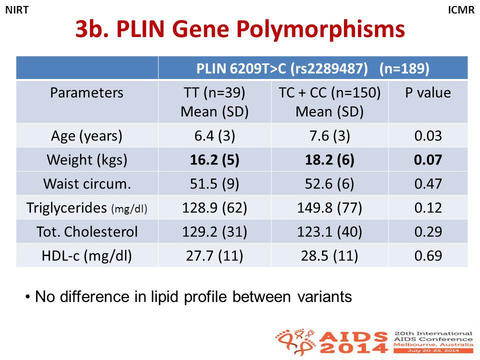 3b. PLIN Gene Polymorphisms PLIN 6209T>C (rs2289487) (n=189) ParametersTT (n=39) Mean (SD) TC + CC (n=150) Mean (SD) P value Age (years)6.4 (3)7.6 (3)