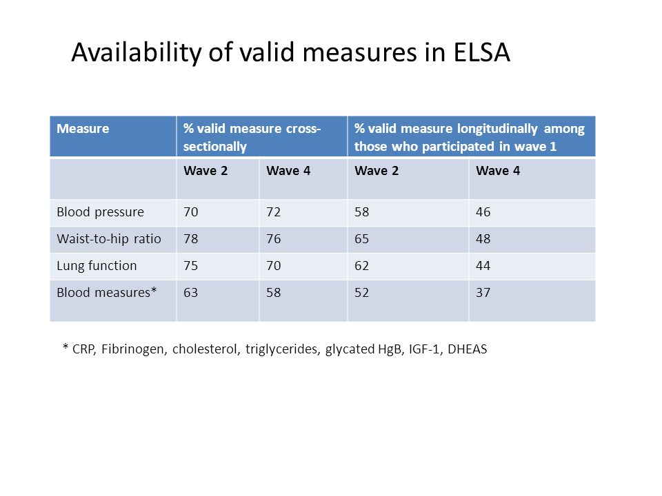 Availability of valid measures in ELSA Measure% valid measure cross- sectionally % valid measure longitudinally among those who participated in wave 1 Wave 2Wave 4Wave 2Wave 4 Blood pressure70725846 Waist-to-hip ratio78766548 Lung function75706244 Blood measures*63585237 * CRP, Fibrinogen, cholesterol, triglycerides, glycated HgB, IGF-1, DHEAS