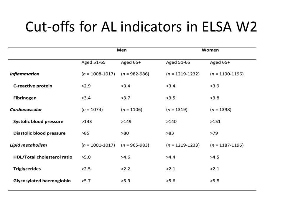 Cut-offs for AL indicators in ELSA W2