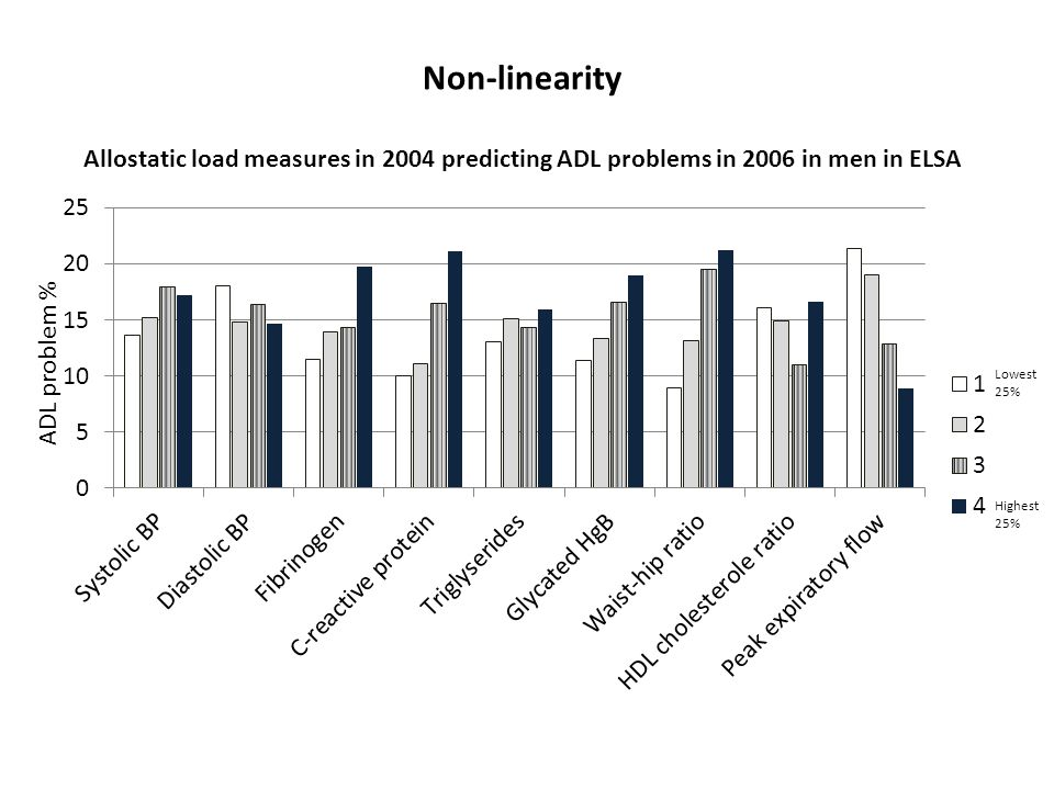 Non-linearity Allostatic load measures in 2004 predicting ADL problems in 2006 in men in ELSA ADL problem % Lowest 25% Highest 25%