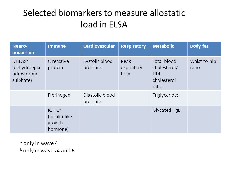 Selected biomarkers to measure allostatic load in ELSA Neuro- endocrine ImmuneCardiovascularRespiratoryMetabolicBody fat DHEAS a (dehydroepia ndrostorone sulphate) C-reactive protein Systolic blood pressure Peak expiratory flow Total blood cholesterol/ HDL cholesterol ratio Waist-to-hip ratio FibrinogenDiastolic blood pressure Triglycerides IGF-1 b (insulin-like growth hormone) Glycated HgB a only in wave 4 b only in waves 4 and 6