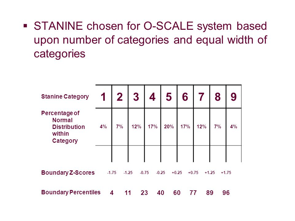  STANINE chosen for O-SCALE system based upon number of categories and equal width of categories Stanine Category 123456789 Percentage of Normal Distribution within Category 4%7%12%17%20%17%12%7%4% Boundary Z-Scores -1.75-1.25-0.75-0.25+0.25+0.75+1.25+1.75 Boundary Percentiles 411234060778996