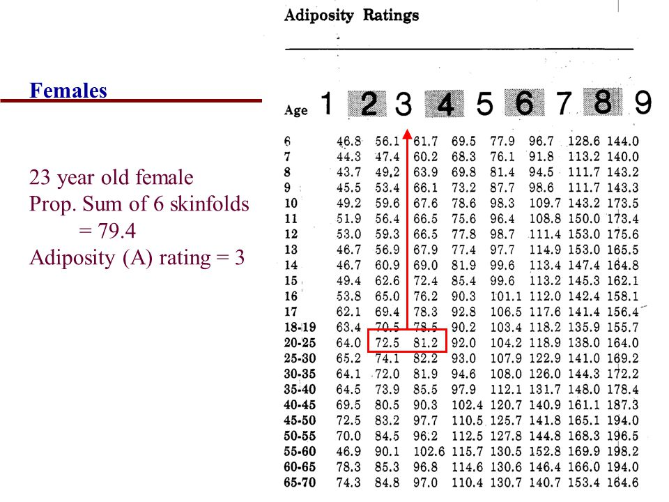 Females 23 year old female Prop. Sum of 6 skinfolds = 79.4 Adiposity (A) rating = 3