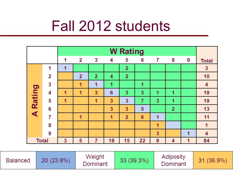 Fall 2012 students 38 W Rating Total 123456789 % A Rating 1123 3.6 2224210 11.9 311114 4.8 41136331119 22.6 5113373119 22.6 6335213 15.5 71126111 13.1 811 1.2 9314 4.8 Total35718152294184 %3.66.08.321.417.926.210.74.81.2 Balanced20 (23.8%) Weight Dominant 33 (39.3%) Adiposity Dominant 31 (36.9%)