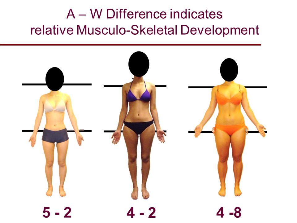 A – W Difference indicates relative Musculo-Skeletal Development 5 - 2 4 - 2 4 -8