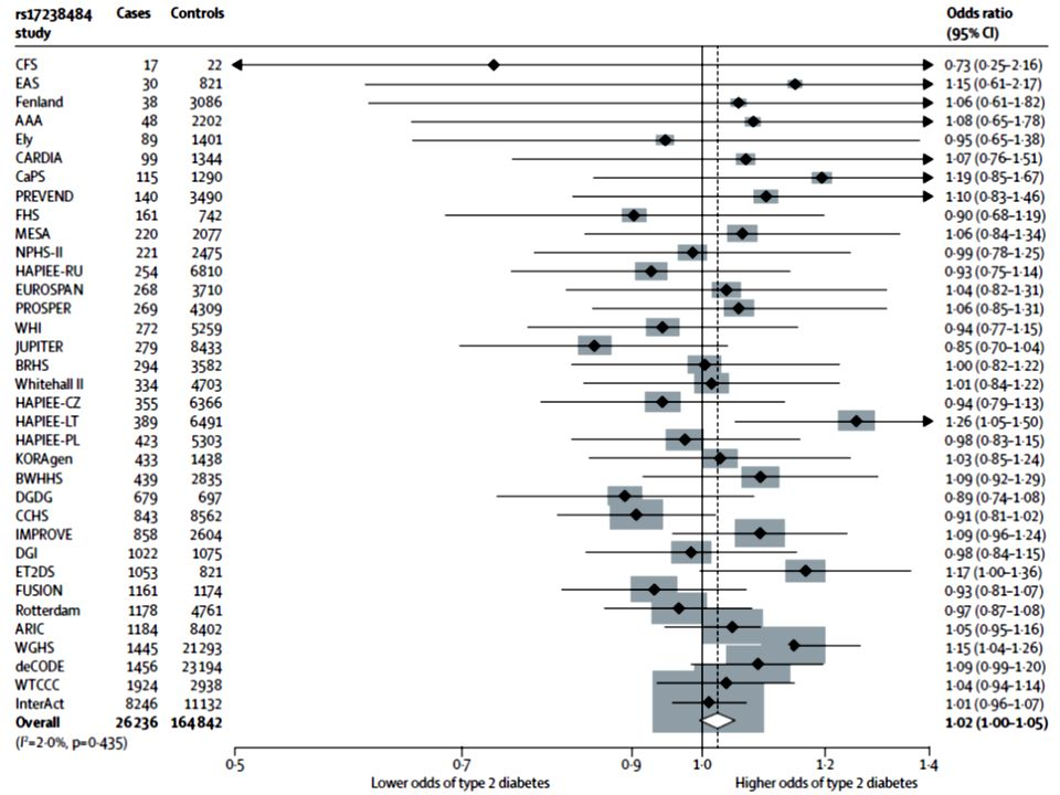 Figure 2: Meta-analyses of the associations of 3-hydroxy-3-methylglutaryl-CoA reductase variants rs17238484 and rs12916 with risk of type 2 diabetes Data were analysed by fi xed-eff ects meta-analysis.