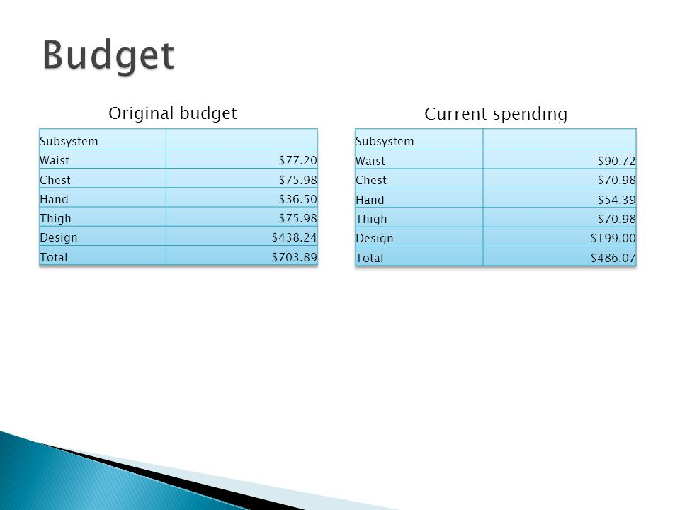 Original budget Current spending
