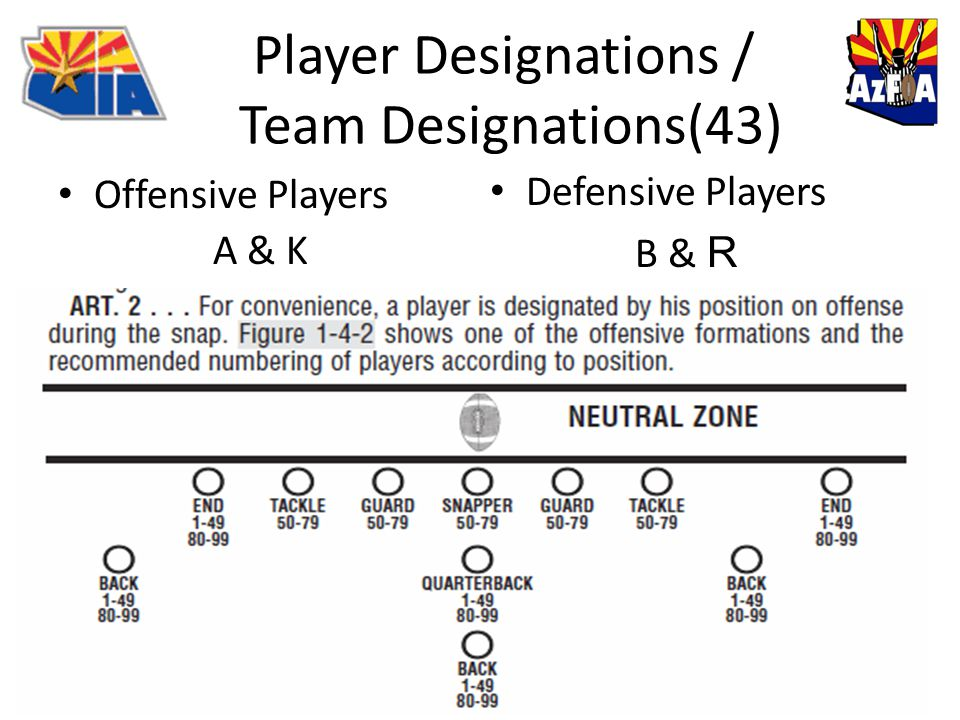 Player Designations / Team Designations(43) Offensive Players A & K Defensive Players B & R