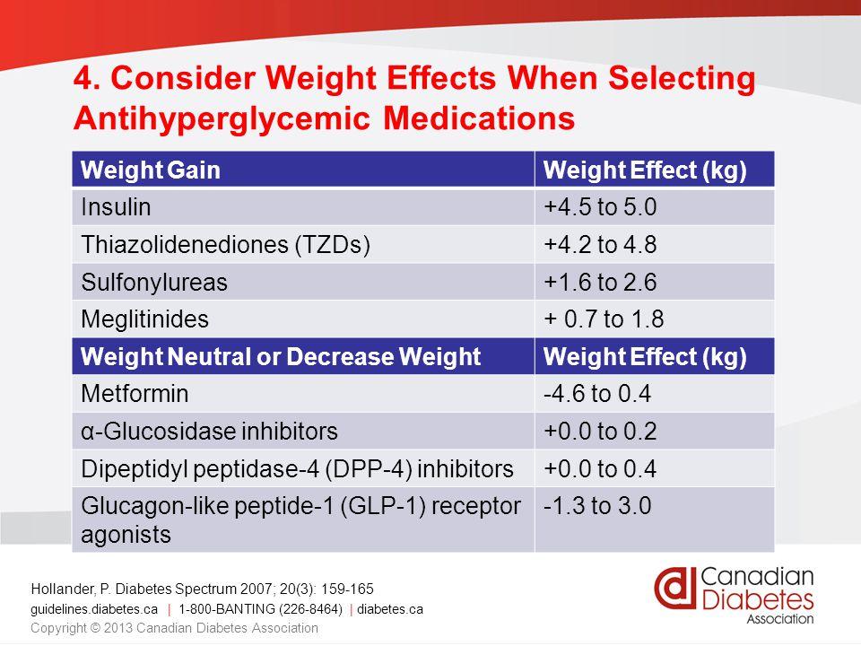 guidelines.diabetes.ca | 1-800-BANTING (226-8464) | diabetes.ca Copyright © 2013 Canadian Diabetes Association Weight GainWeight Effect (kg) Insulin+4