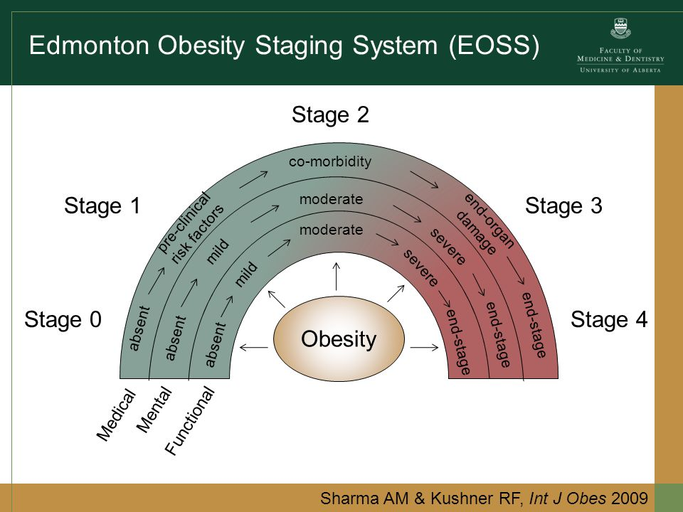 Edmonton Obesity Staging System (EOSS) Stage 0 Sharma AM & Kushner RF, Int J Obes 2009 Stage 1 Stage 2 Stage 3 Stage 4 Medical Mental Functional absent pre-clinical risk factors mild co-morbidity moderate end-organ damage severe end-stage Obesity
