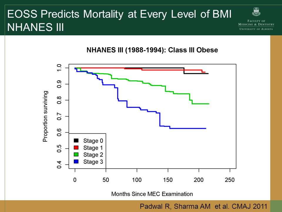 EOSS Predicts Mortality at Every Level of BMI NHANES III Padwal R, Sharma AM et al.