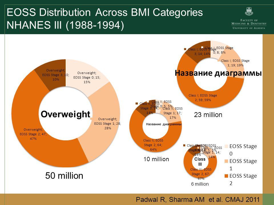 EOSS Distribution Across BMI Categories NHANES III (1988-1994) Overweight Class III Padwal R, Sharma AM et al.