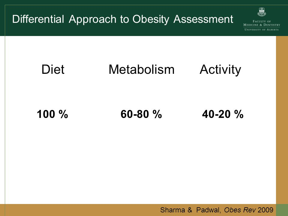 Differential Approach to Obesity Assessment DietMetabolismActivity Sharma & Padwal, Obes Rev 2009 100 %60-80 %40-20 %