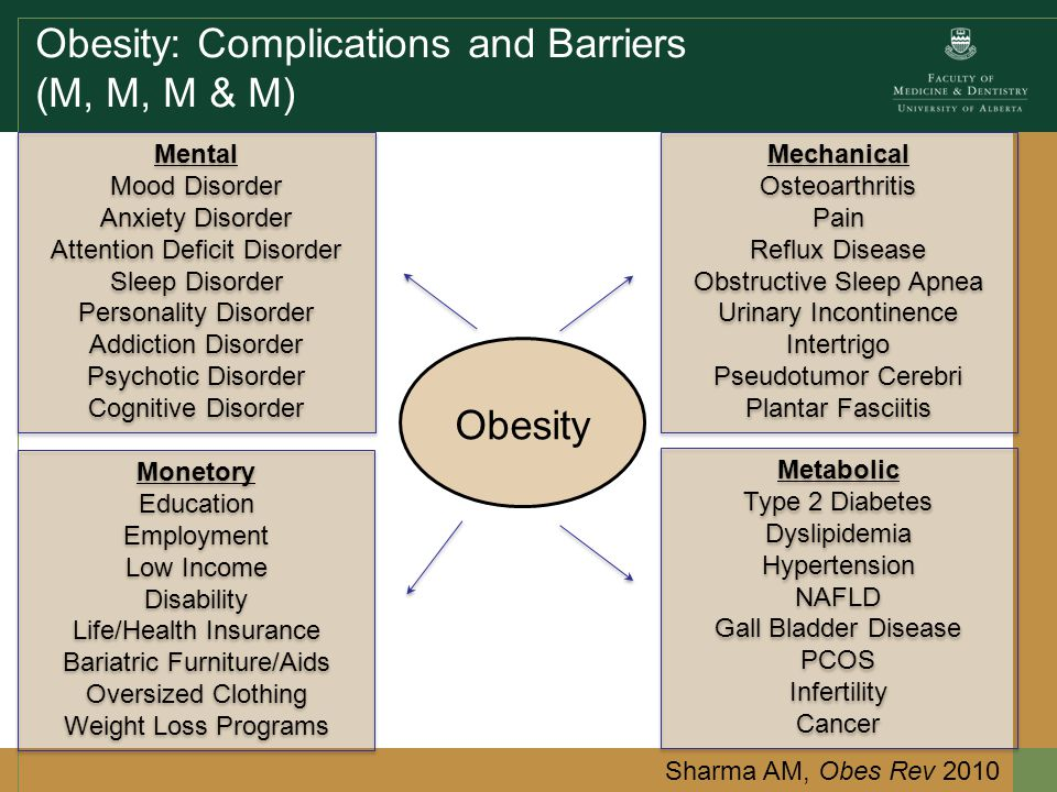 Obesity: Complications and Barriers (M, M, M & M) Obesity Mental Mood Disorder Anxiety Disorder Attention Deficit Disorder Sleep Disorder Personality Disorder Addiction Disorder Psychotic Disorder Cognitive Disorder Mental Mood Disorder Anxiety Disorder Attention Deficit Disorder Sleep Disorder Personality Disorder Addiction Disorder Psychotic Disorder Cognitive Disorder Metabolic Type 2 Diabetes Dyslipidemia Hypertension NAFLD Gall Bladder Disease PCOS Infertility Cancer Metabolic Type 2 Diabetes Dyslipidemia Hypertension NAFLD Gall Bladder Disease PCOS Infertility Cancer Mechanical Osteoarthritis Pain Reflux Disease Obstructive Sleep Apnea Urinary Incontinence Intertrigo Pseudotumor Cerebri Plantar Fasciitis Mechanical Osteoarthritis Pain Reflux Disease Obstructive Sleep Apnea Urinary Incontinence Intertrigo Pseudotumor Cerebri Plantar Fasciitis Monetory Education Employment Low Income Disability Life/Health Insurance Bariatric Furniture/Aids Oversized Clothing Weight Loss Programs Monetory Education Employment Low Income Disability Life/Health Insurance Bariatric Furniture/Aids Oversized Clothing Weight Loss Programs Sharma AM, Obes Rev 2010