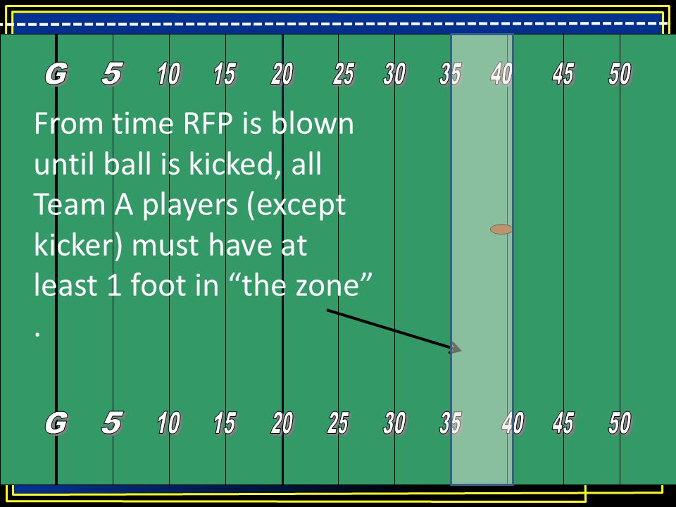 """From time RFP is blown until ball is kicked, all Team A players (except kicker) must have at least 1 foot in """"the zone""""."""