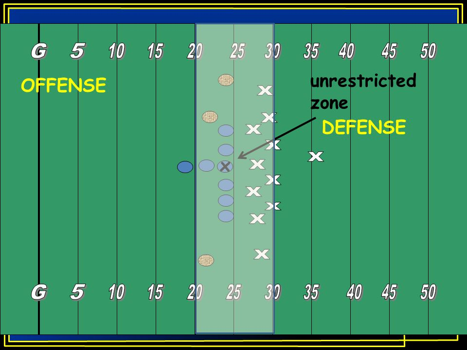 unrestricted zone x OFFENSE DEFENSE