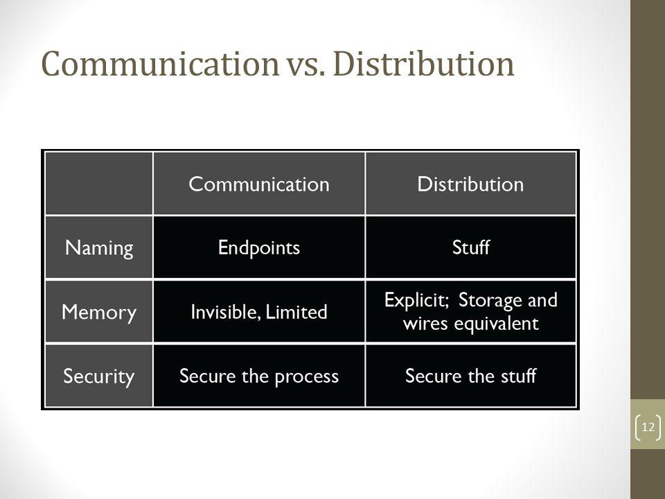 Communication vs. Distribution 12
