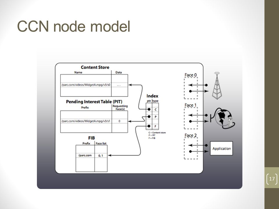 CCN node model 17