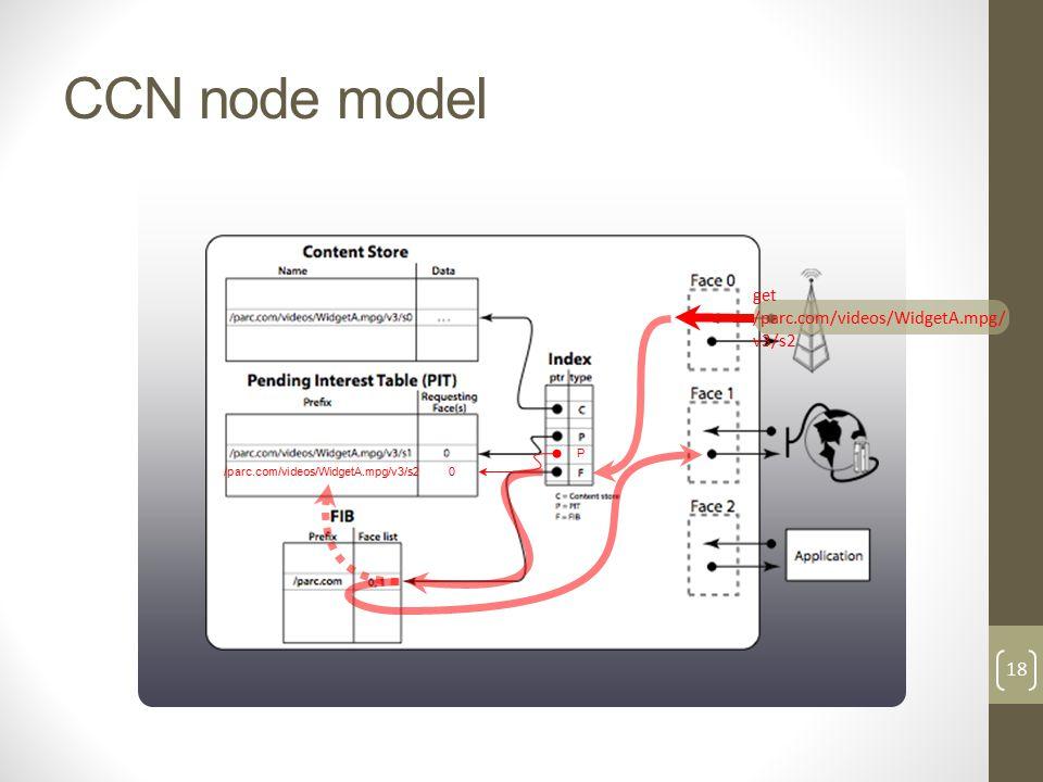CCN node model get /parc.com/videos/WidgetA.mpg/ v3/s2 /parc.com/videos/WidgetA.mpg/v3/s2 0 P 18