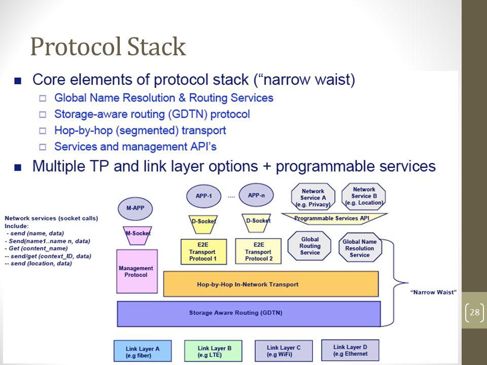 Protocol Stack 28