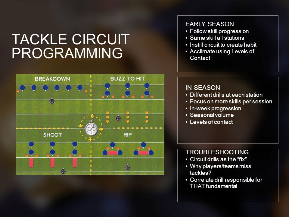 TACKLE CIRCUIT PROGRAMMING EARLY SEASON Follow skill progression Same skill all stations Instill circuit to create habit Acclimate using Levels of Con