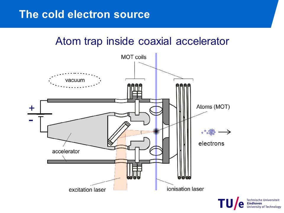 The cold electron source Atom trap inside coaxial accelerator electrons - +