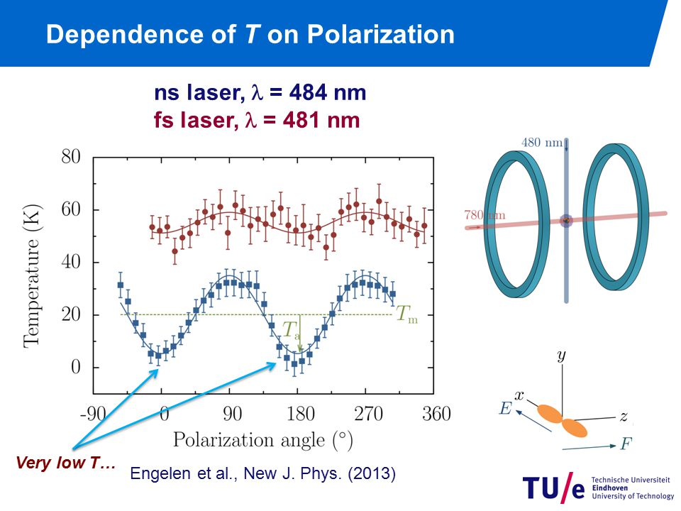 Dependence of T on Polarization ns laser, = 484 nm fs laser, = 481 nm Engelen et al., New J. Phys. (2013) Very low T…