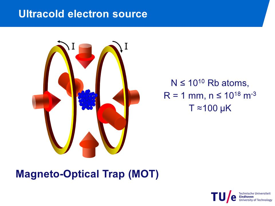 Ultracold electron source N ≤ 10 10 Rb atoms, R = 1 mm, n ≤ 10 18 m -3 T ≈100 µK II Magneto-Optical Trap (MOT)