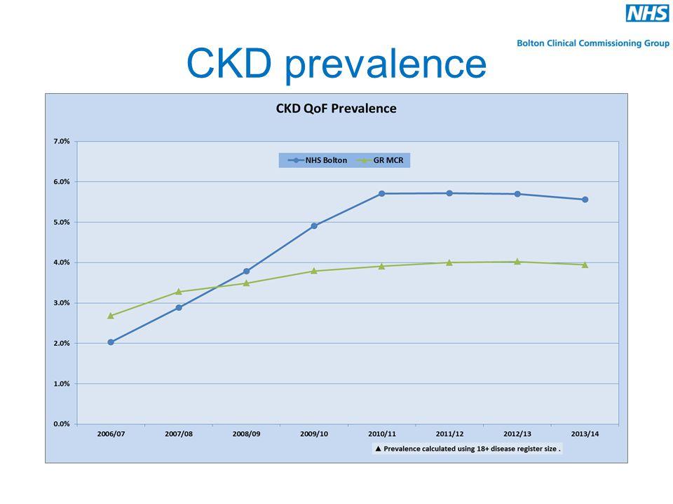 CKD prevalence