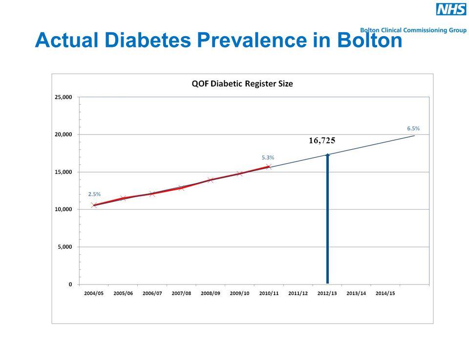 Actual Diabetes Prevalence in Bolton 16,725