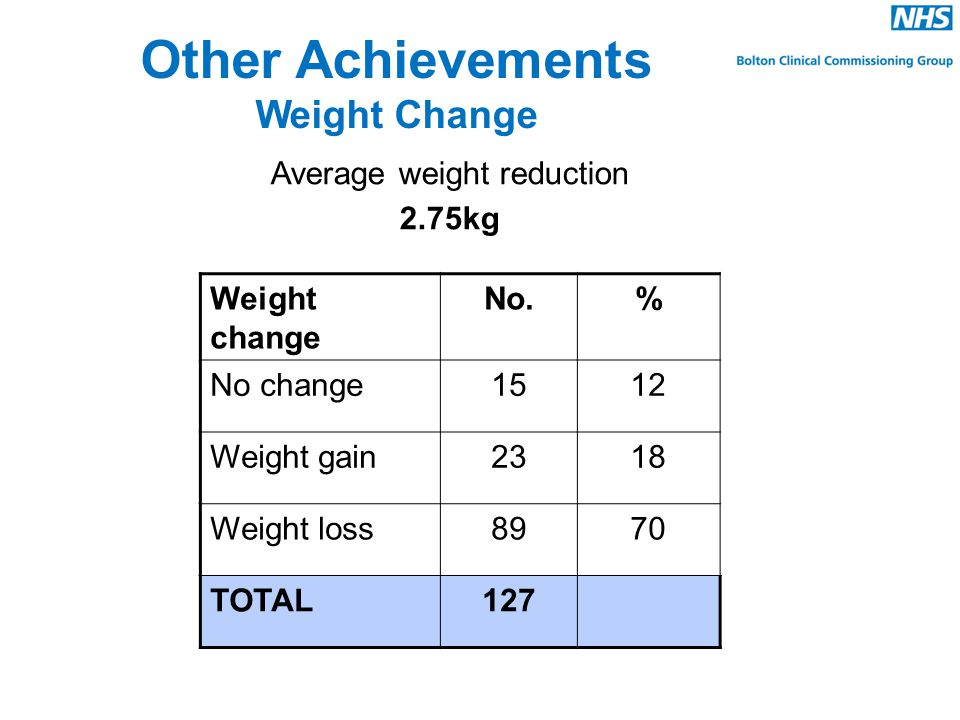 Other Achievements Weight Change Average weight reduction 2.75kg Weight change No.% No change1512 Weight gain2318 Weight loss8970 TOTAL127