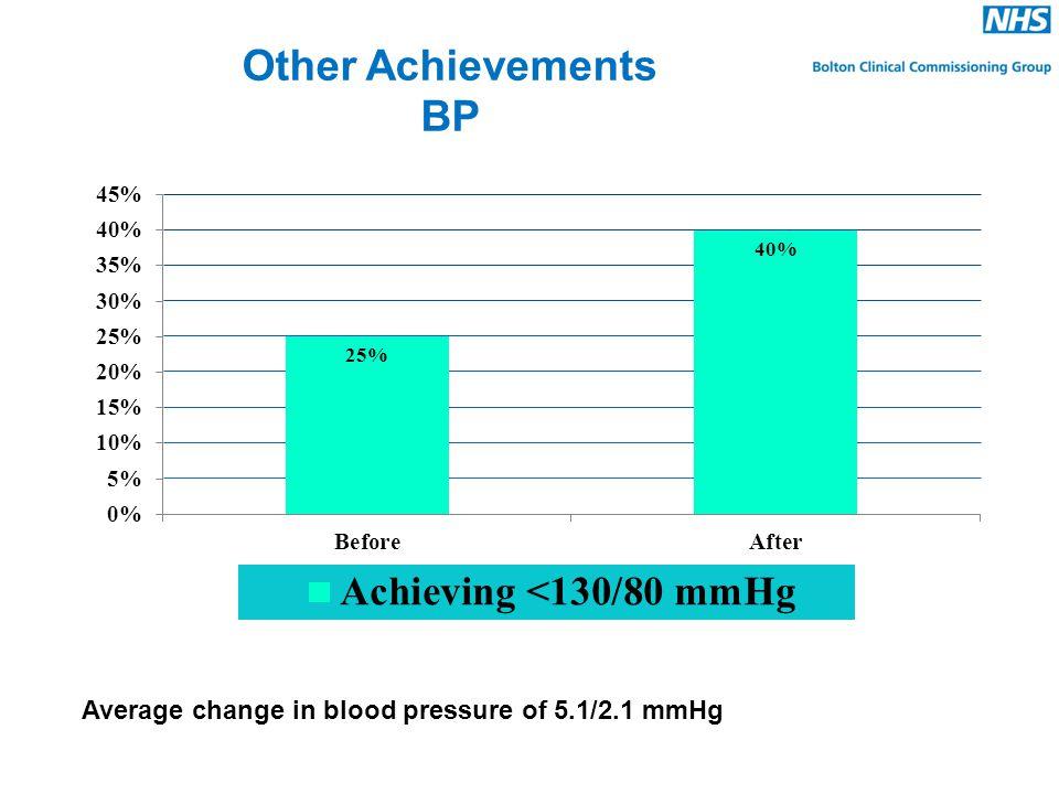 Other Achievements BP Average change in blood pressure of 5.1/2.1 mmHg