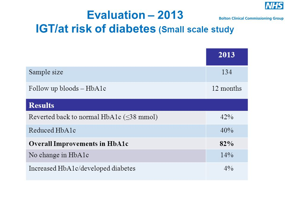 Evaluation – 2013 IGT/at risk of diabetes (Small scale study 2013 Sample size134 Follow up bloods – HbA1c12 months Results Reverted back to normal HbA1c (≤38 mmol)42% Reduced HbA1c40% Overall Improvements in HbA1c82% No change in HbA1c14% Increased HbA1c/developed diabetes 4%