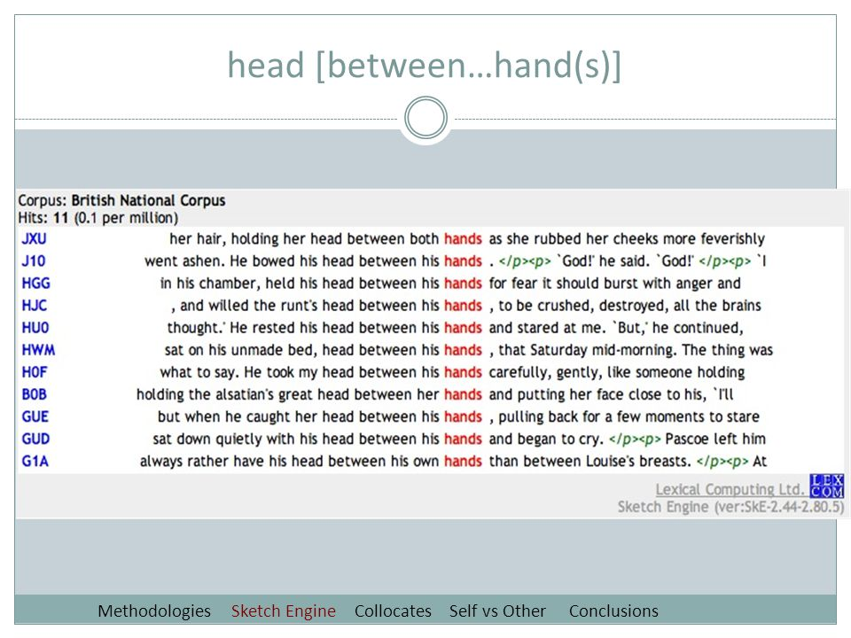 head [between…hand(s)] Methodologies Sketch Engine Collocates Self vs Other Conclusions