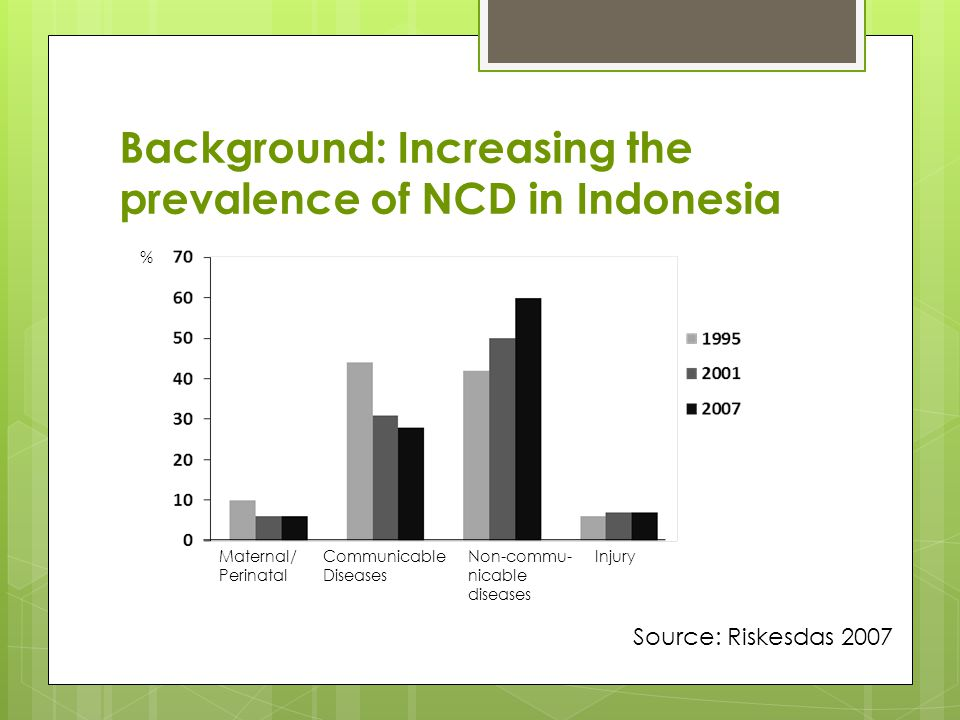 Disease prevalence in Indonesia and in Yogyakarta Province Risk factors/disease Prevalence (%) Indonesia Yogyakarta Province Lowest Prevalenc e Highest prevalenc e Smoking2930262634 Physical inactivity48452762 Low fruit and vegetable intake94948686869898 Alcohol drinking4.63.20.414.9 Hypertension32323636202040 Heart diseases7.27.32.612.6 Stroke0.8 0.41.7 Diabetes1.11.60.42.6 Tumor0.40.91.50.9 Source: Riskesdas 2007