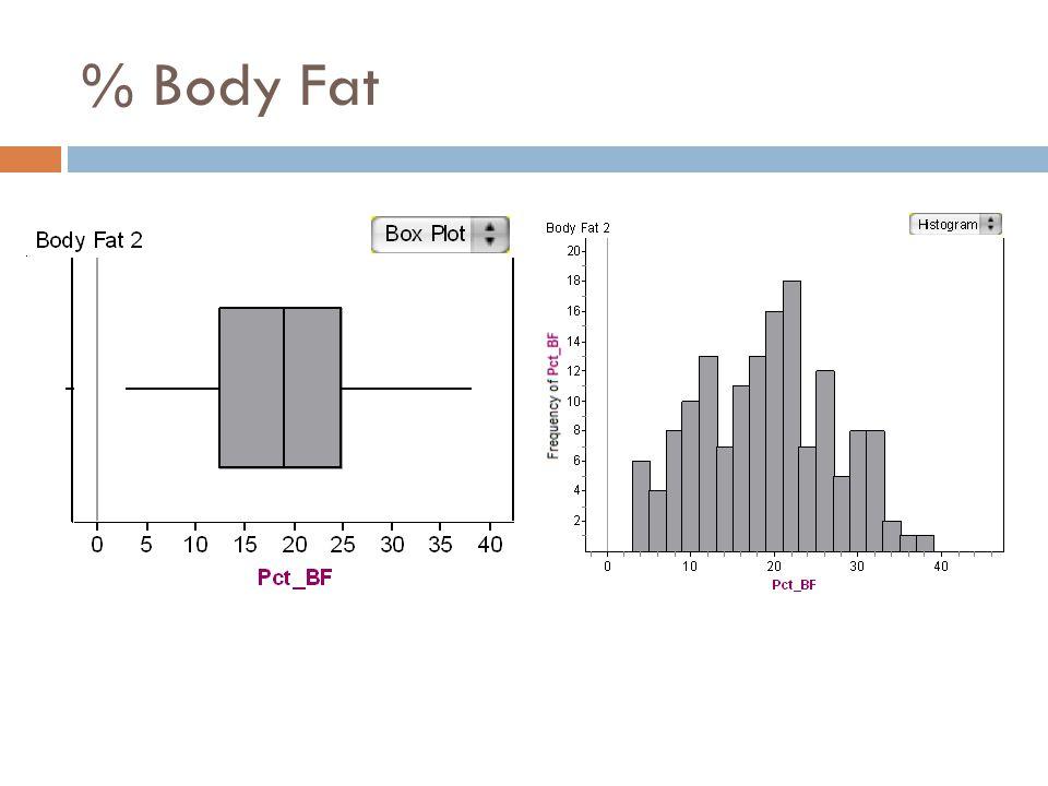 % Body Fat