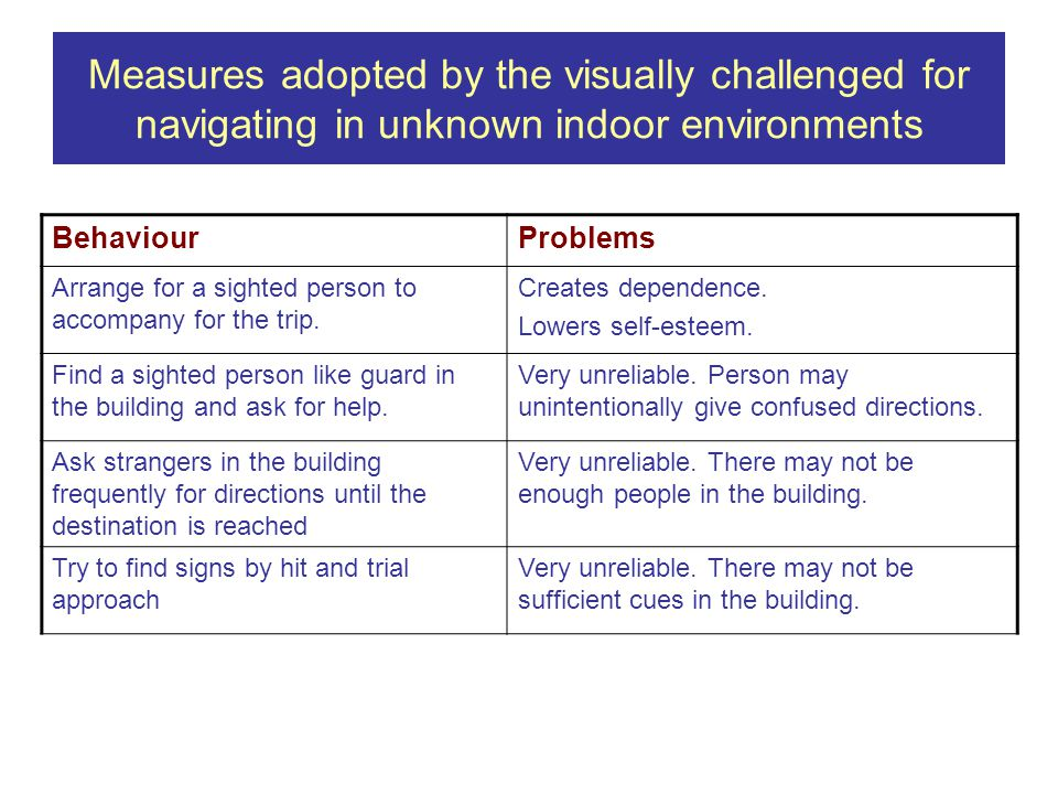 Measures adopted by the visually challenged for navigating in unknown indoor environments BehaviourProblems Arrange for a sighted person to accompany for the trip.