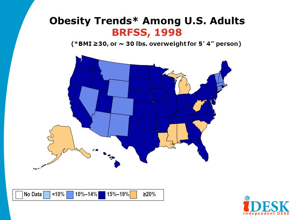 "Obesity Trends* Among U.S. Adults BRFSS, 1998 (*BMI ≥30, or ~ 30 lbs. overweight for 5' 4"" person) No Data <10% 10%–14% 15%–19% ≥20%"
