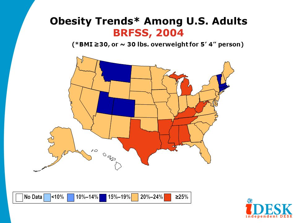 "Obesity Trends* Among U.S. Adults BRFSS, 2004 (*BMI ≥30, or ~ 30 lbs. overweight for 5' 4"" person) No Data <10% 10%–14% 15%–19% 20%–24% ≥25%"