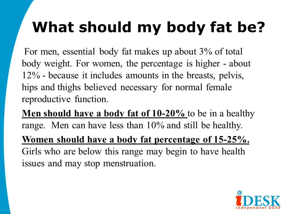 What should my body fat be? For men, essential body fat makes up about 3% of total body weight. For women, the percentage is higher - about 12% - beca