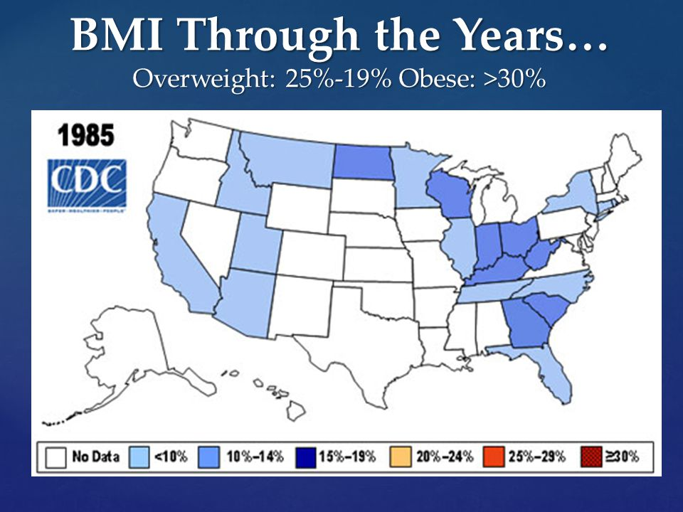BMI Through the Years… Overweight: 25%-19% Obese: >30%