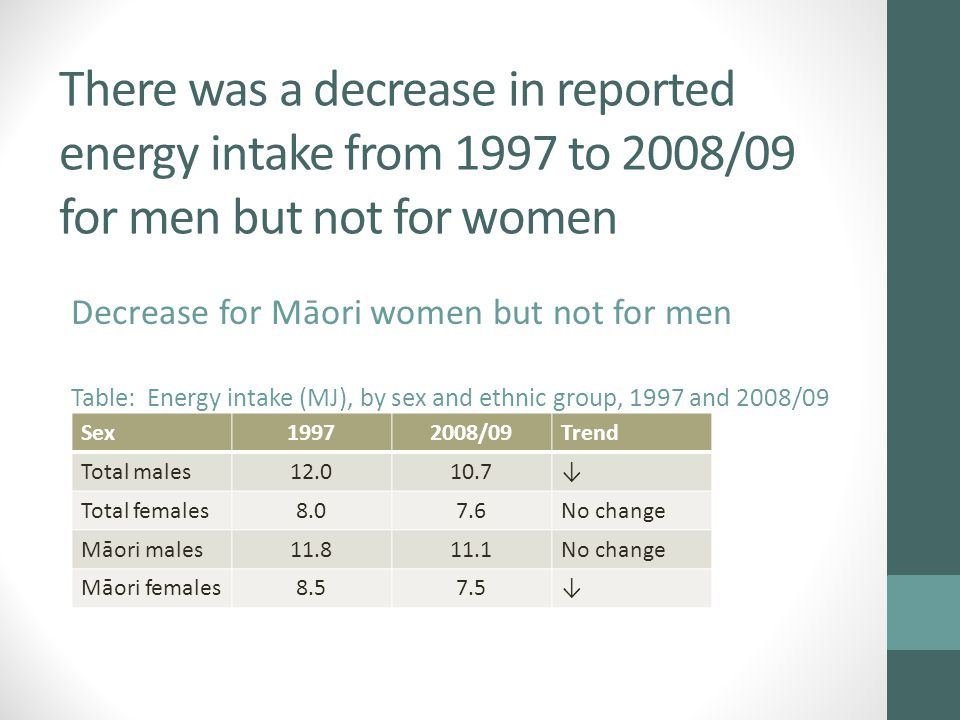 There was a decrease in reported energy intake from 1997 to 2008/09 for men but not for women Decrease for Māori women but not for men Table: Energy intake (MJ), by sex and ethnic group, 1997 and 2008/09 Sex19972008/09Trend Total males12.010.7↓ Total females8.07.6No change Māori males11.811.1No change Māori females8.57.5↓