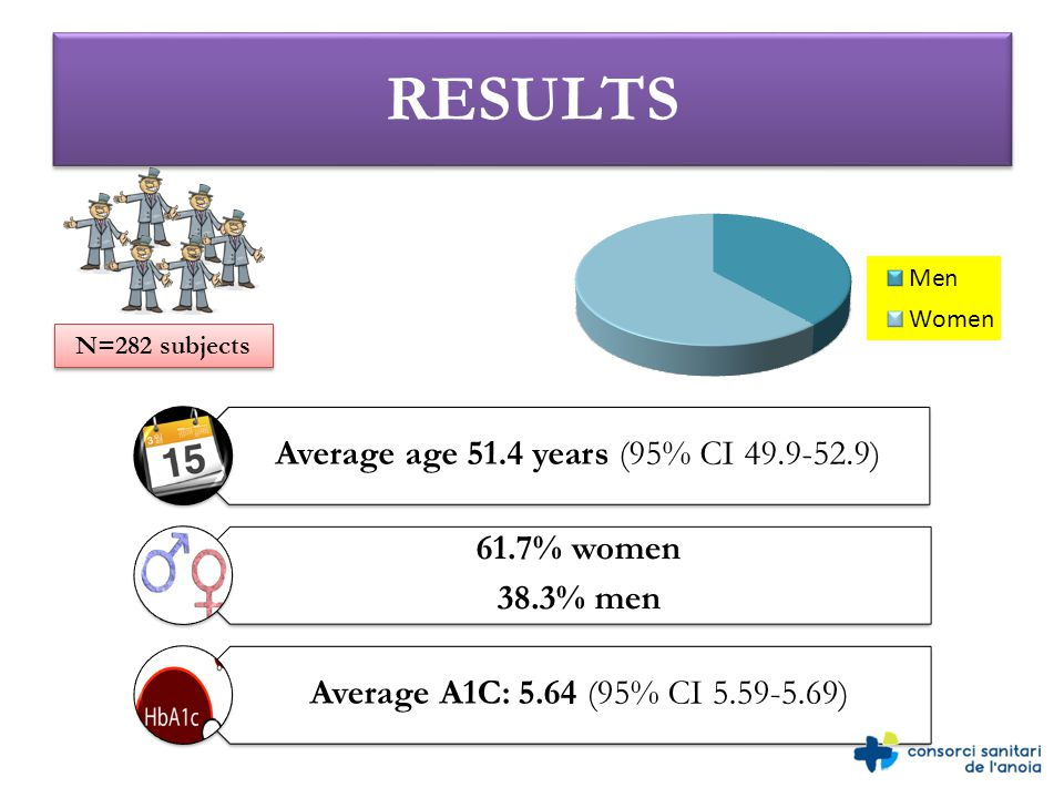 RESULTS N=282 subjects Average age 51.4 years (95% CI 49.9-52.9) 61.7% women 38.3% men Average A1C: 5.64 (95% CI 5.59-5.69)