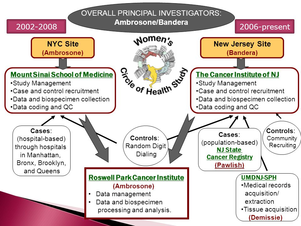 UMDNJ-SPH Medical records acquisition/ extraction Tissue acquisition (Demissie) New Jersey Site (Bandera) Roswell Park Cancer Institute (Ambrosone) Data management Data and biospecimen processing and analysis.